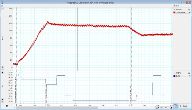 Pulse Oximetry Measure Blood Oxygen Saturation