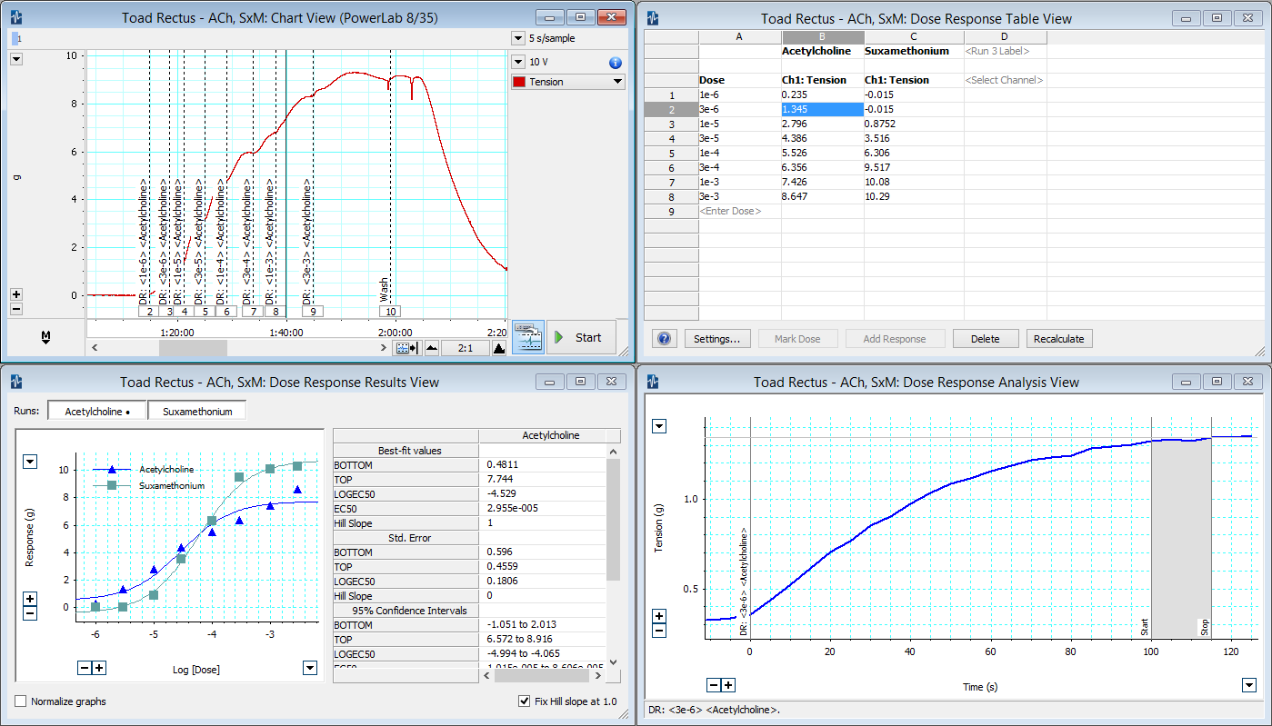 Screenshot of in vitro tissue response myograph data using the LabChart Data Acquisition  and Analysis software