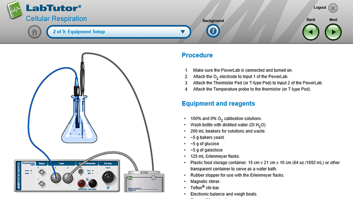 A LabTutor page showing the equipment setup for a cellular respiration experiment using yeast