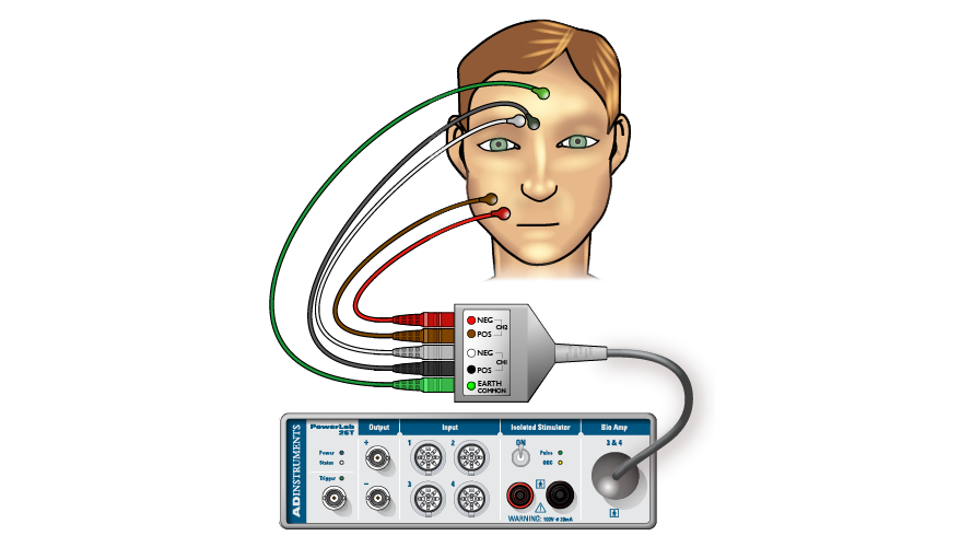 Set-up psychophysiology experiments easily with simple diagrams and videos