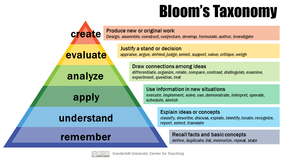 Blooms taxonomy scaffold