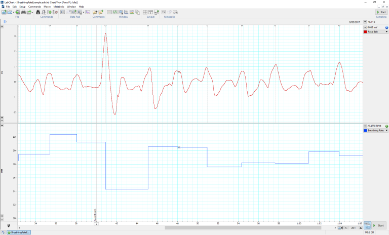 Breathing rate calculated from respiratory belt data.