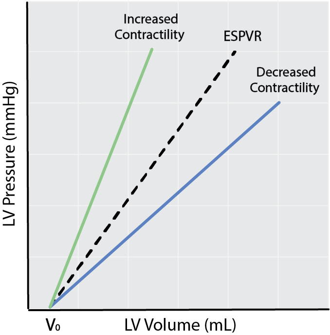 Schematic of ESPVR and changes in cardiac contractility (Ees)