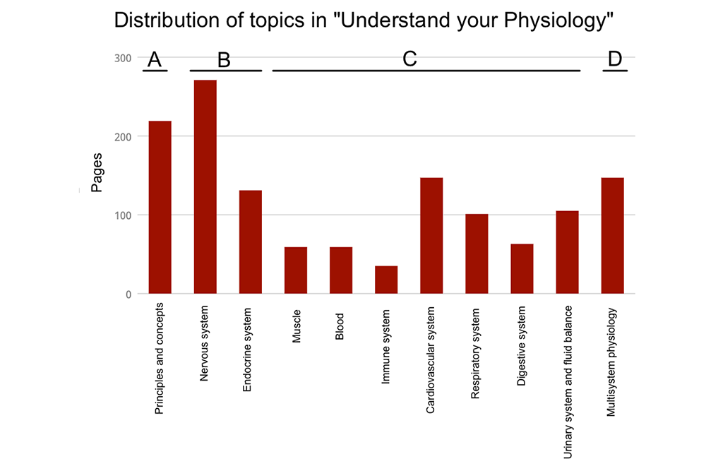 Understand you Physiology content distribution