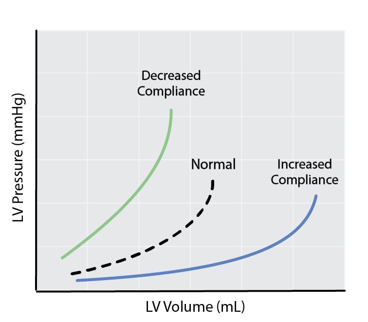 Schematic of EDPVR and changes in ventricular compliance