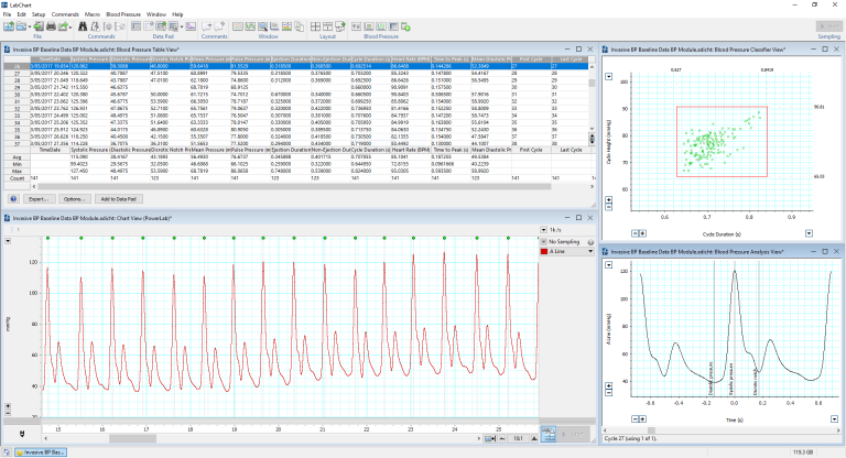 Baseline Invasive BP Data analyzed using LabChart's Blood Pressure Module