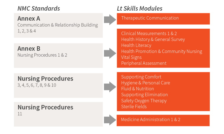 How Lt meets NMC standards of proficiency for registered nurses