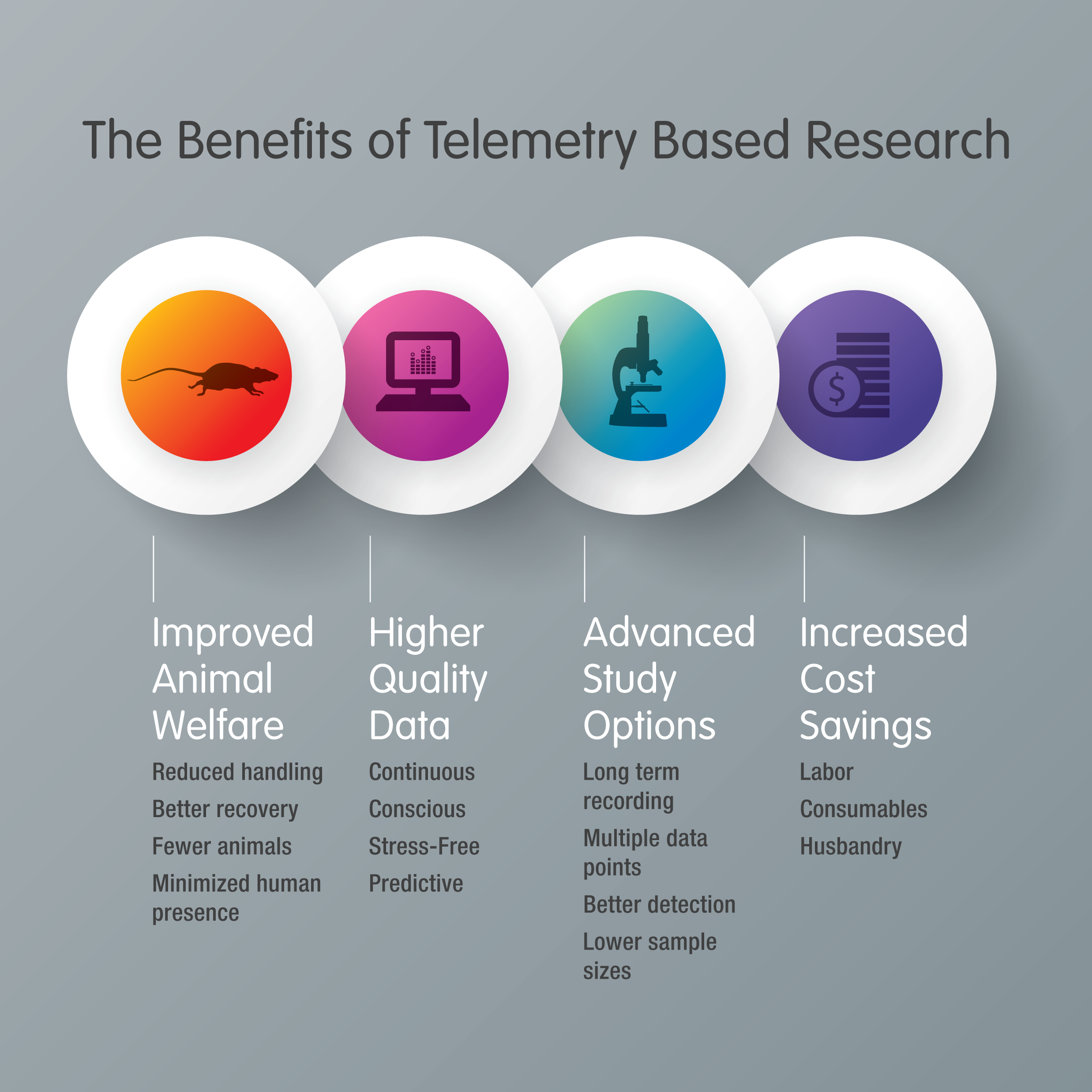 The Value of Telemetry Based Research