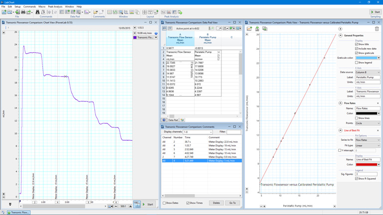 Flow measurement comparison between a Transonic Flowsensor and a calibrated peristaltic pump using Data Plots feature in LabChart software